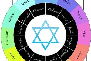 Dio vuole che i cristiani osservino le feste ebraiche?